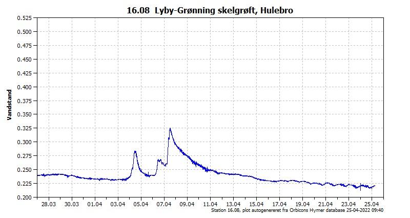 Vandstanden de seneste 30 dage i Lyby-Grønning Skelgrøft