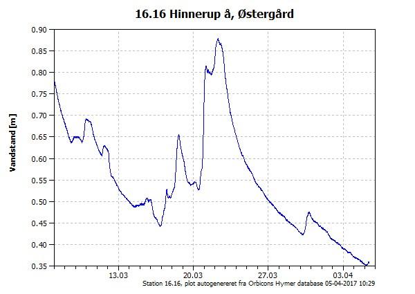 Vandstanden de seneste 3 uger i Hinnerup Å, Østergård