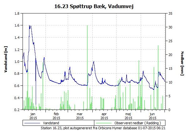 Vandstanden de seneste 180 dage i Spøttrup Bæk, Vadumvej