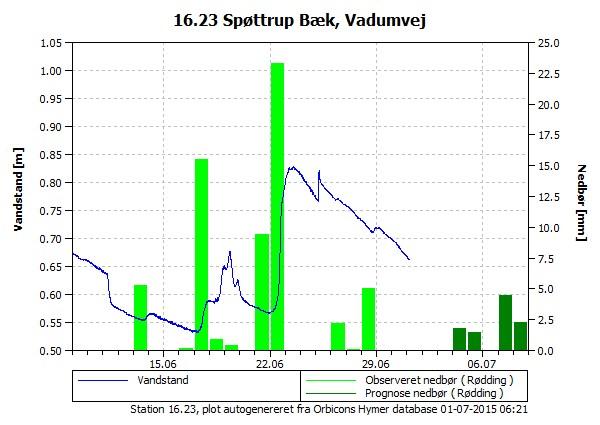 Vandstanden de seneste 3 uger i Spøttrup Bæk, Vadumvej