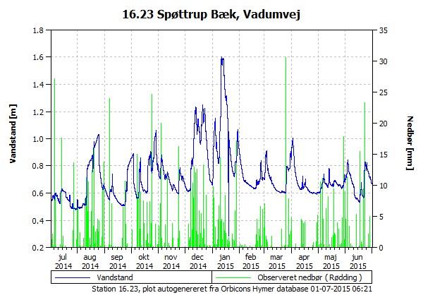 Vandstanden de seneste 365 dage i Spøttrup Bæk, Vadumvej