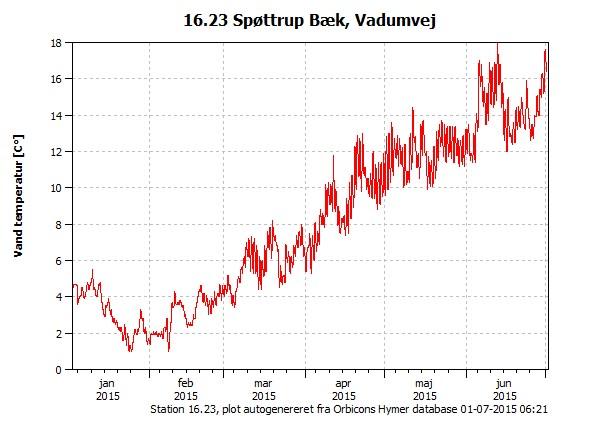 Vandtemperaturen de seneste 180 dage i Spøttrup Bæk, Vadumvej