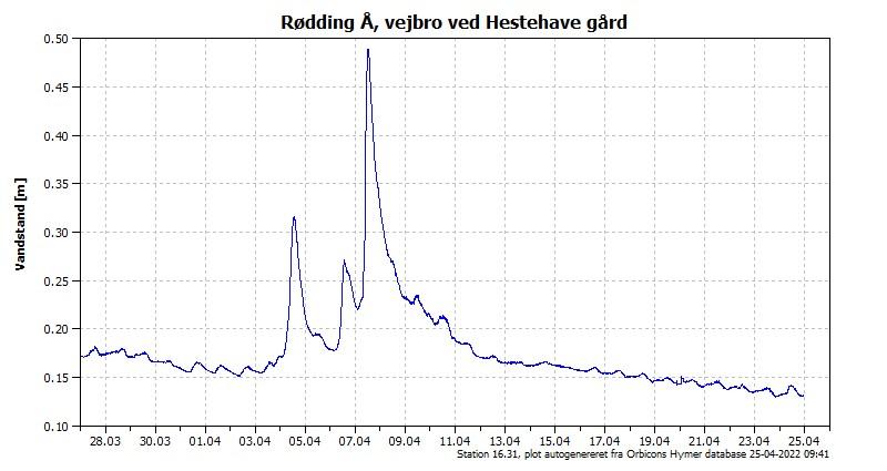 Vandstanden de seneste 30 dage i Rødding Å, vejbro ved Hestehave Gård