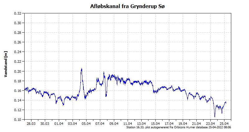 Vandstanden de seneste 30 dage i Afløb fra Grynderup Sø