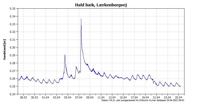 Vandstanden de seneste 30 dage i Hald Bæk