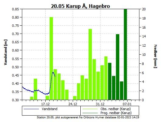 Vandstanden de seneste 30 dage i Karup Å, Hagebro