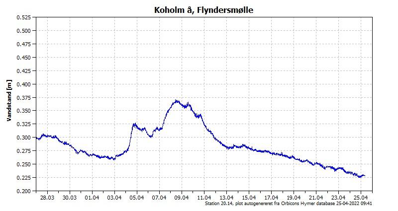 Vandstanden de seneste 30 dage i Koholm Å