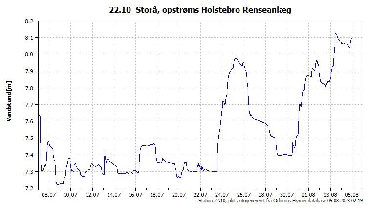 Målestationen ved Holstebro Renseanlægget er nu online.