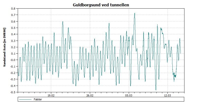 vandstand Guldborgsund